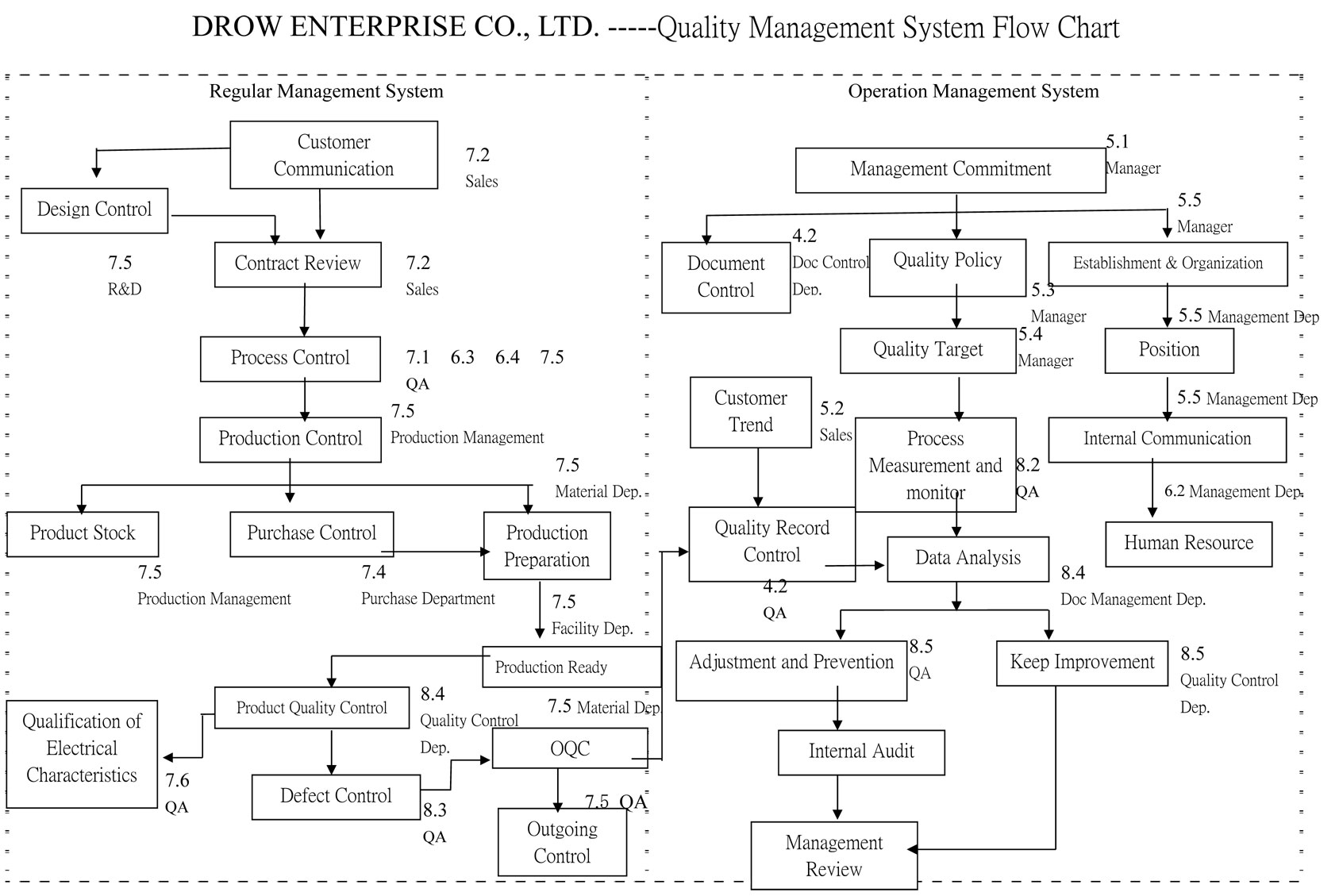Quality Management | Drow Enterprise Co., Ltd.